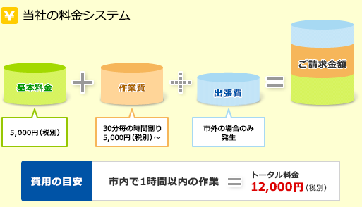 当社の料金システム