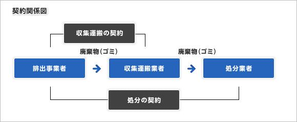 契約関係図